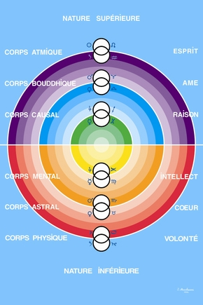 Les deux natures de l'être humain (le système des six corps)